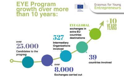 Erasmus For Young Entrepreneurs